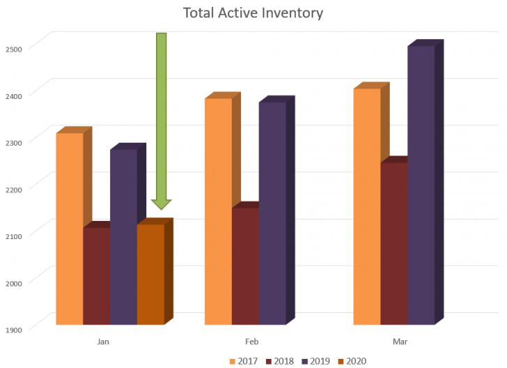 January Real Estate Statistics