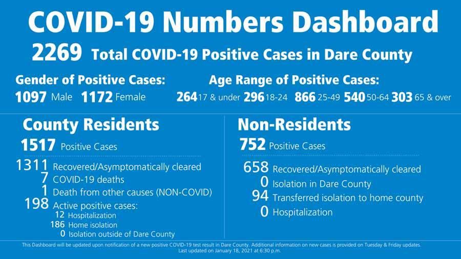 4 COVID cases in Dare, 2 hospitalized