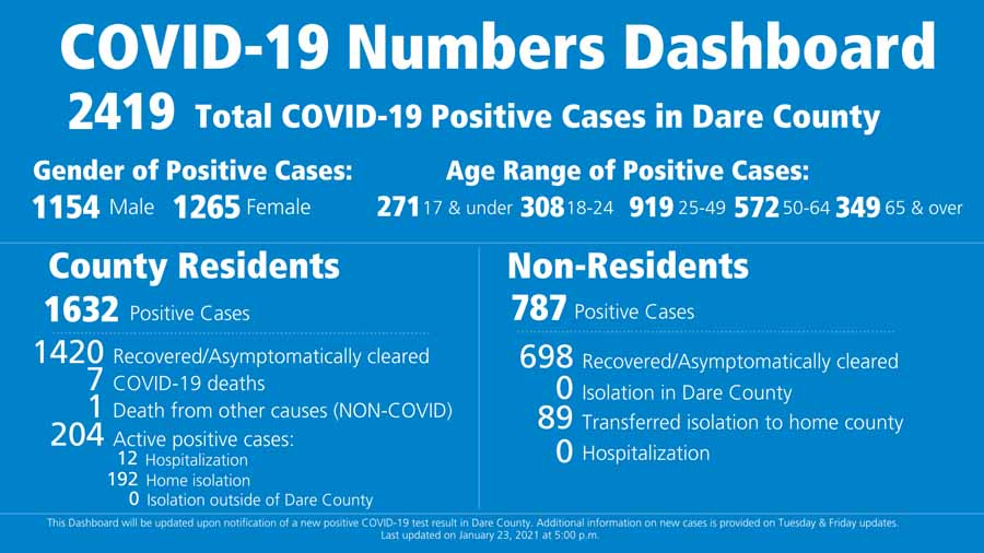 Dare County reports 26 new COVID cases