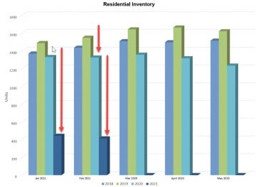 Residential Inventory