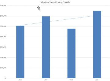Corolla Median Price