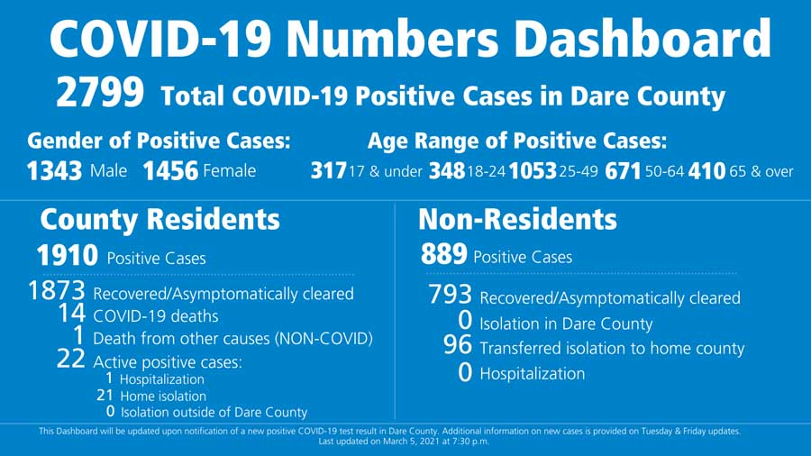 Dare County reports only 22 active COVID cases