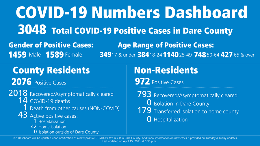 3 COVID cases reported in Dare County