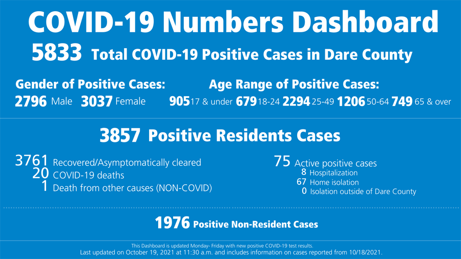 Dare County reports 86 COVID cases last week
